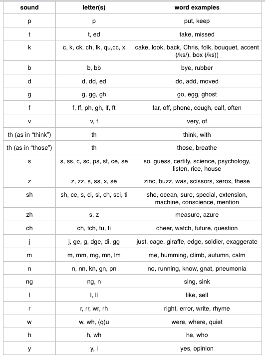 Letter Sound Correspondence Examples